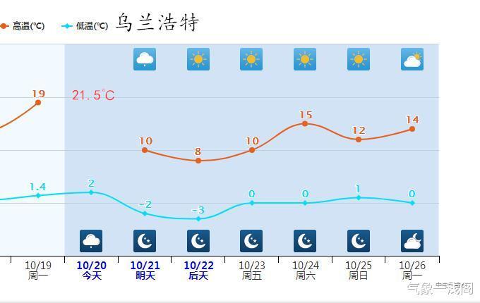 2次升級, 14-16℃紫色降溫區擴大, 17號臺風已登陸, 臺風雨來瞭-圖3
