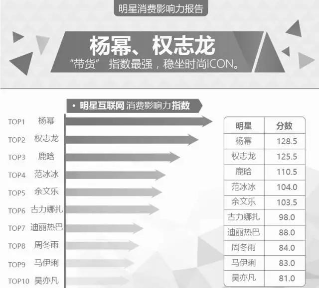 到底哪个中国明星最带货? 最新明星消费影响力报告发布 2