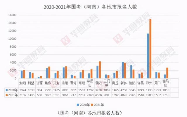 2021國考報名結束: 超150萬人報名, 河南最熱崗位競爭比1294: 1-圖2