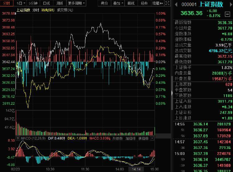 收評|風格又變瞭! A股三大股指全收跌, 超2800隻個股飄綠-圖1