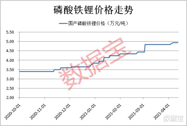 連漲半年, 這項原材料火瞭, 3月裝車量猛增六倍, 一季度預增概念股名單出爐-圖1