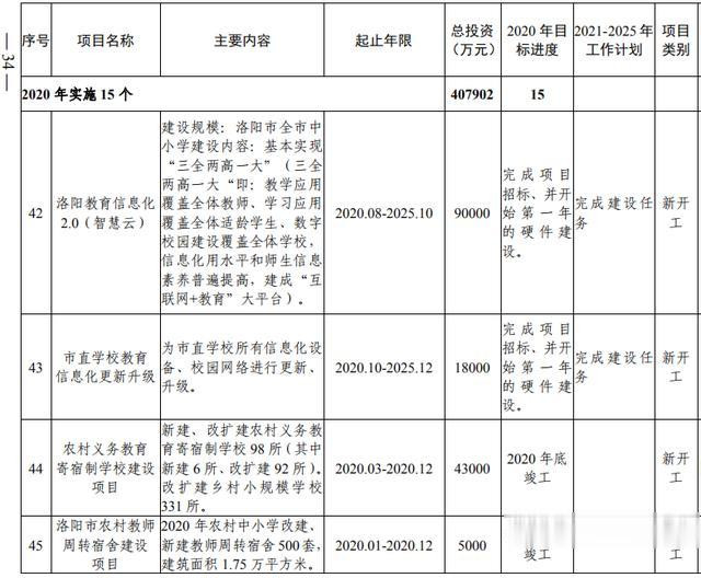 洛阳市加快副中心城市建设  公共服务专班行动方案(图16)