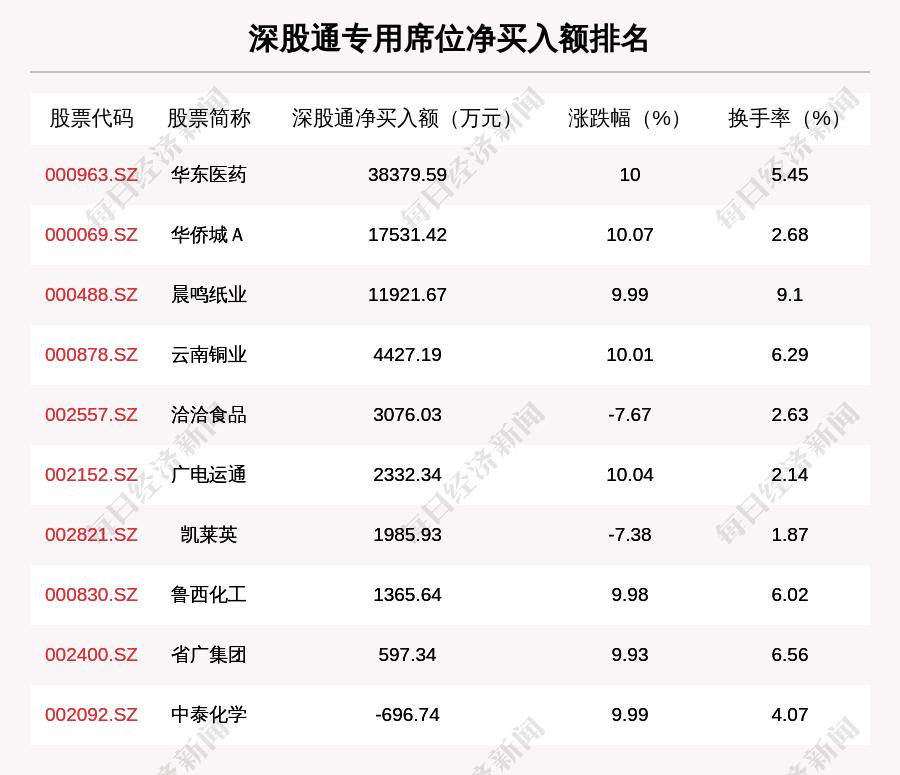 2月18日龍虎榜解析: 華東醫藥凈買入額最多, 還有33隻個股被機構掃貨-圖4