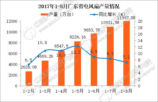 2017广东省电风扇产量分析: 1-8月广东省电风扇产量同比增长7.2%(附图表)