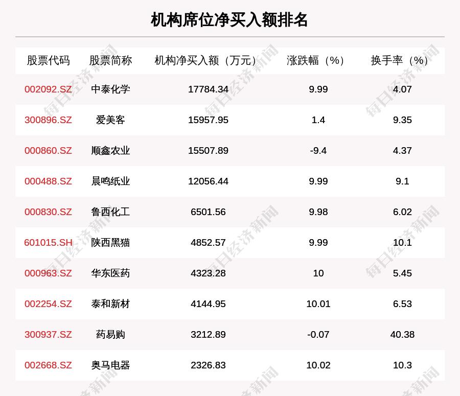 2月18日龍虎榜解析: 華東醫藥凈買入額最多, 還有33隻個股被機構掃貨-圖2