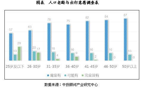 别小瞧老年人消费! 相约称霸KTV, 80%喜欢旅游, 60%爱手机发红包!