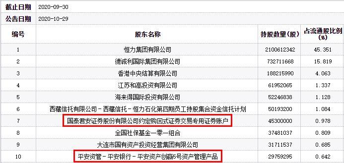 恒力石化跌6.84% 國泰君安與平安資管產品持股-圖1