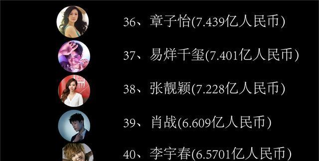 華人明星收入排行榜, 吳亦凡19, 熱巴17, 第一是臺灣人-圖18
