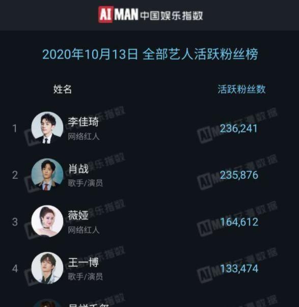 """明星""""日活粉絲""""排行榜公佈: 王一博僅在第4, 肖戰也輸給網紅-圖6"""