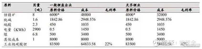 股市分析: 天齊鋰業估值合理嗎?-圖8