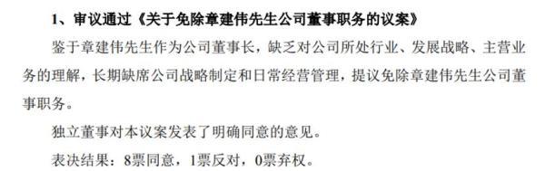 """董事長遭""""群毆""""! """"網遊加速器第一股""""內鬥再起, 股價曾超茅臺, 如今跌逾9成-圖3"""