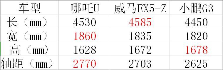 哪吒U/威馬EX5-Z/小鵬G3, 誰是20萬元以內純電SUV一哥?-圖4