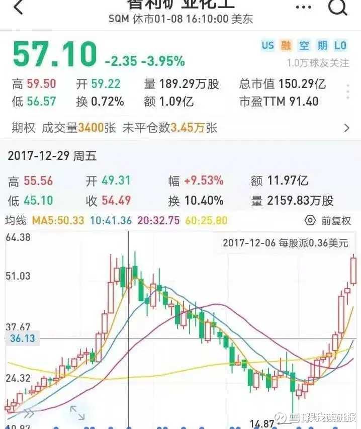 股市分析: 天齊鋰業估值合理嗎?-圖10