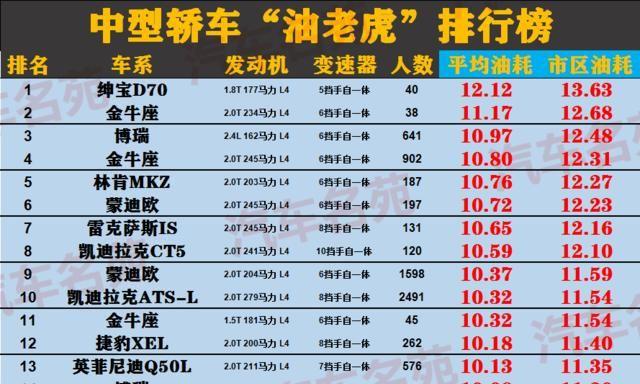 """汽車""""油老虎""""最新榜單出爐! 國產車占大半, 網友: 董女士說得對-圖3"""