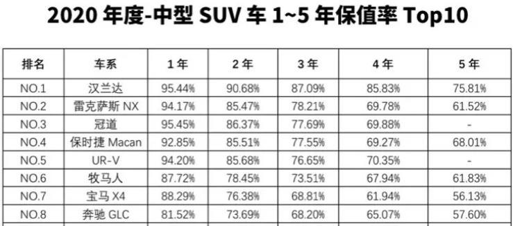 2020年最保值的SUV大盤點, 看看買哪款最不虧?-圖9