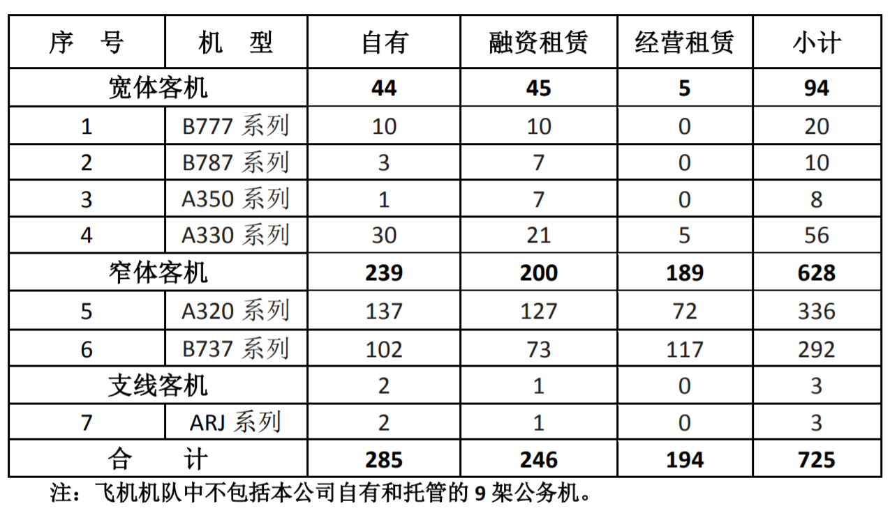 中國民航引進飛機數斷崖式下跌, 空客笑、波音哭、國產客機崛起-圖2