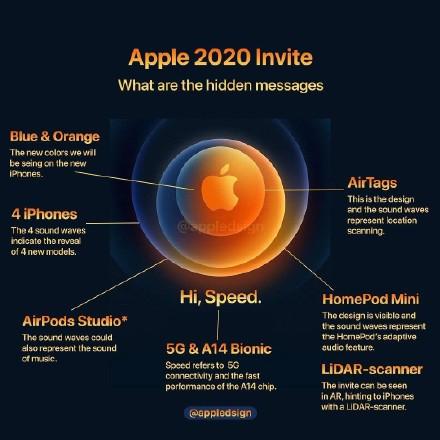 iPhone12發佈會不用看瞭, 所有產品賣點價格全曝光, 售價保持不變-圖6