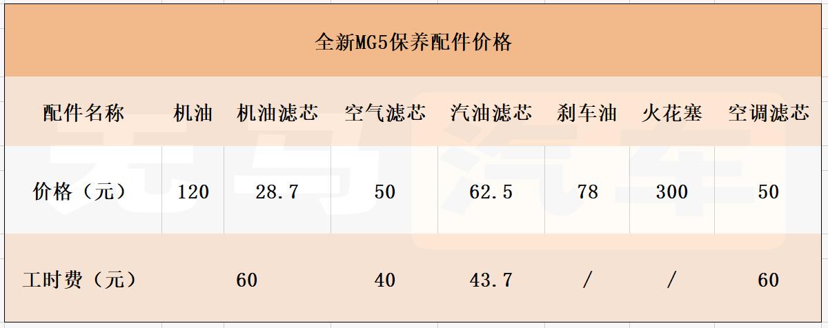 一個月花1500元? 名爵全新MG5養車成本分析-圖4
