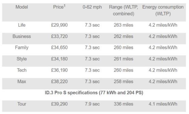 大眾ID.3售價發佈! 配置豐富/續航超過500km-圖5
