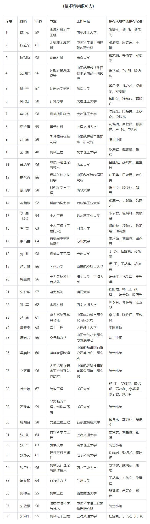 2021年中國科學院院士增選初步候選人名單公佈-圖7