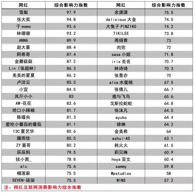 到底哪个中国明星最带货? 最新明星消费影响力报告发布 8