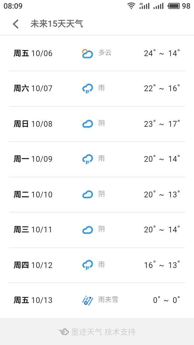 国庆节过后未来十五天的天气预报有雨夹雪是不是真的 山东聊城图片