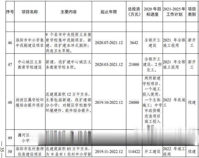 洛阳市加快副中心城市建设  公共服务专班行动方案(图17)