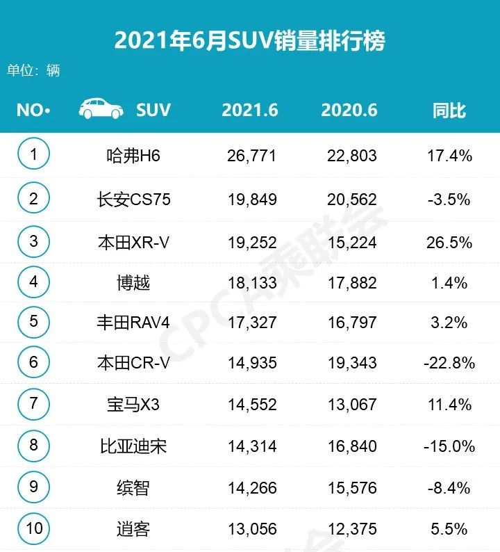 2021年6月汽車銷量排行榜 吉利汽車反超長安成自主品牌銷量冠軍-圖3