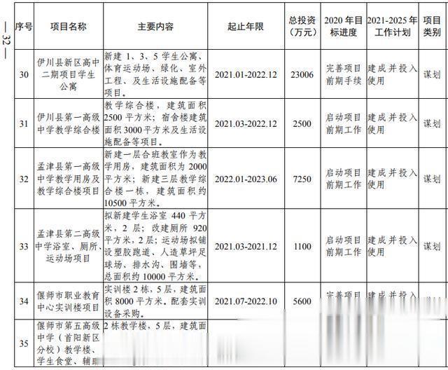 洛阳市加快副中心城市建设  公共服务专班行动方案(图14)