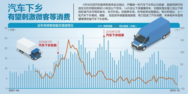 國務院決定開展新一輪汽車下鄉和以舊換新 專傢指出, 由於汽車消費占消費總量的比重大, 汽車下鄉等政策對穩定消費將起較大作用-圖1