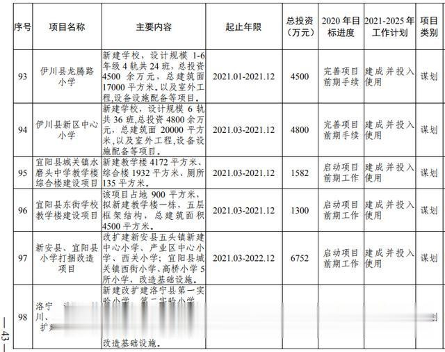洛阳市加快副中心城市建设  公共服务专班行动方案(图25)