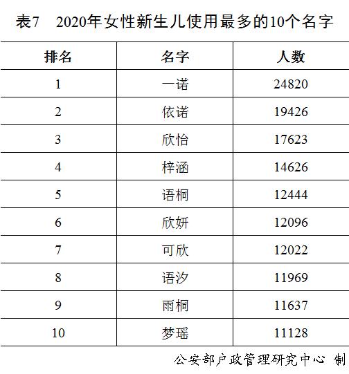 """""""奕辰""""、""""一諾"""", 去年男性女性新生兒使用最多的名字公佈-圖8"""