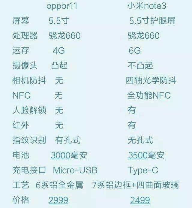 同为骁龙660+变焦双摄, 人脸解锁小米note3比 OPPO R11更超值