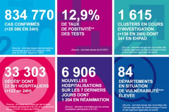 法國新增25086例新冠確診病例, 累計確診834770例-圖1