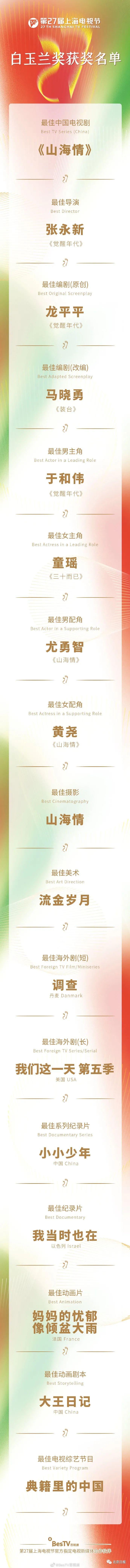 """白玉蘭獎揭曉!《覺醒年代》《山海情》成""""大贏傢""""-圖7"""