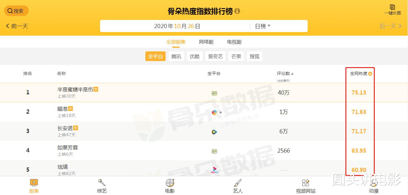 電視劇全網熱度榜Top5: 《親愛的麻洋街》無緣榜單, 第一無人爭議-圖6