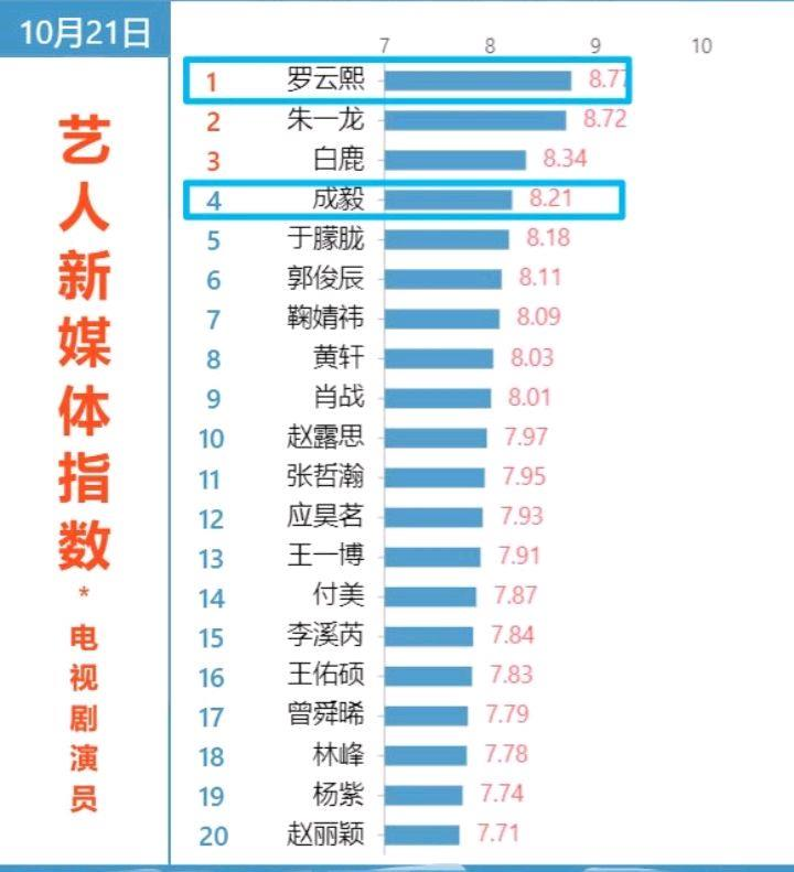 電視劇演員人氣榜, 成毅熱度回升, 羅雲熙霸氣三連冠-圖1