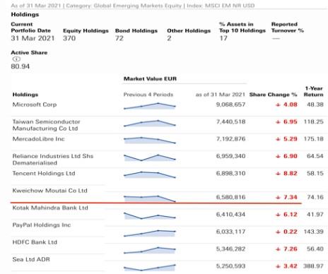 茅臺之爭! 全球最大中國股票基金已加倉 持有茅臺最多機構還在賣-圖2