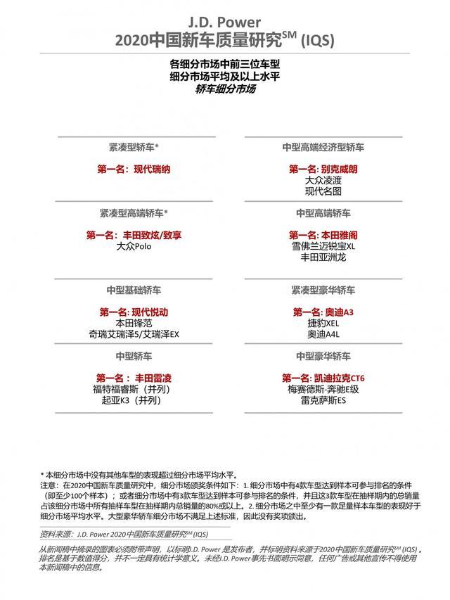 2020中國新車質量排名: 廣汽本田第一;東風日產墊底-圖10
