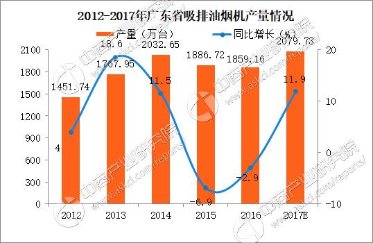 2017广东省吸排油烟机产量分析: 1-8月广东吸排油烟机产量突破千万台(附图表)
