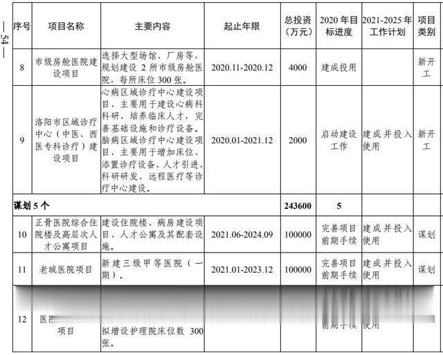 洛阳市加快副中心城市建设  公共服务专班行动方案(图36)