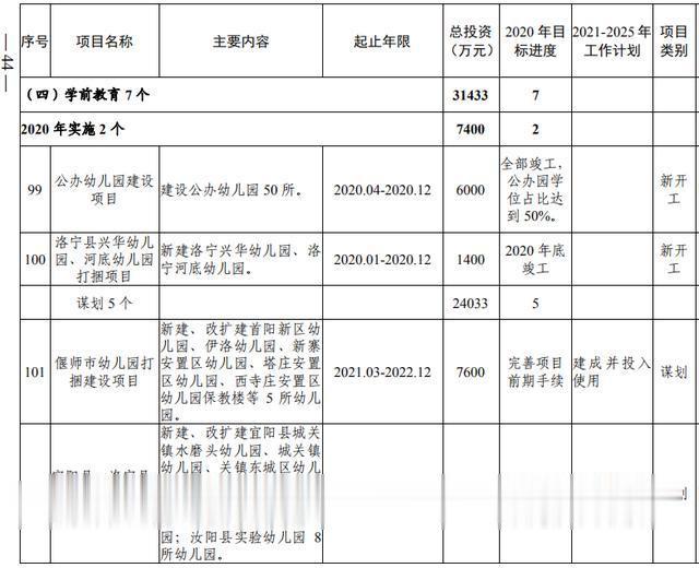 洛阳市加快副中心城市建设  公共服务专班行动方案(图26)