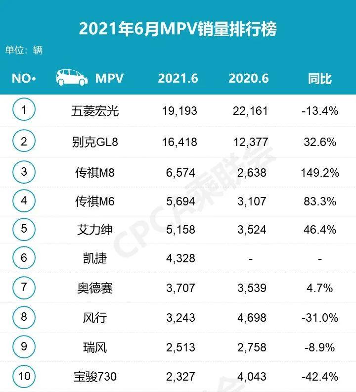 2021年6月汽車銷量排行榜 吉利汽車反超長安成自主品牌銷量冠軍-圖4
