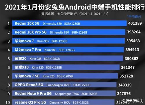 在Android手機性能排行榜中, 麒麟9000位列第十八, 手機性能嚴重溢出-圖3