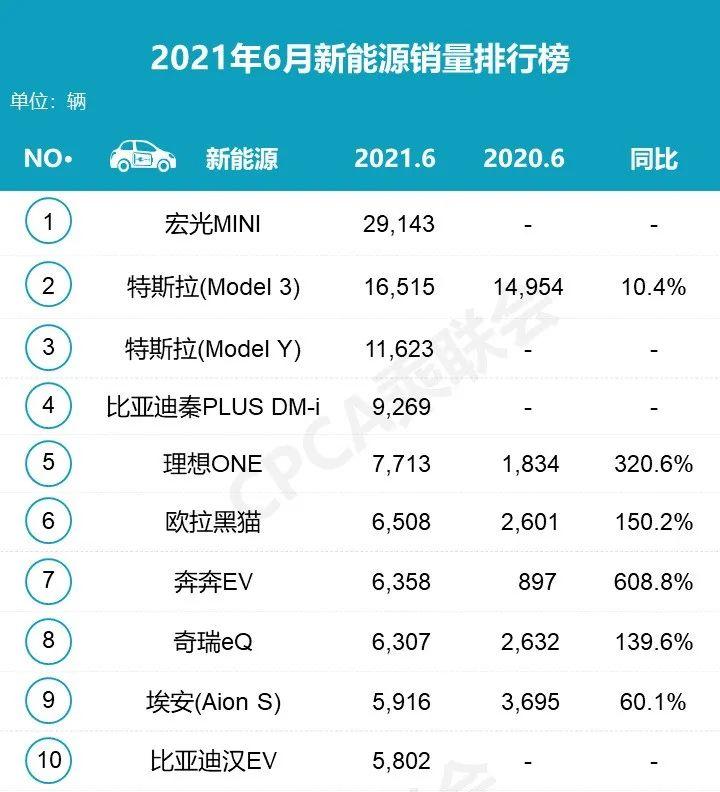 2021年6月汽車銷量排行榜 吉利汽車反超長安成自主品牌銷量冠軍-圖5