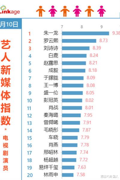 藝人新媒體指數演員排行: 琉璃成毅跌出前五, 第一指數高達9.38-圖1